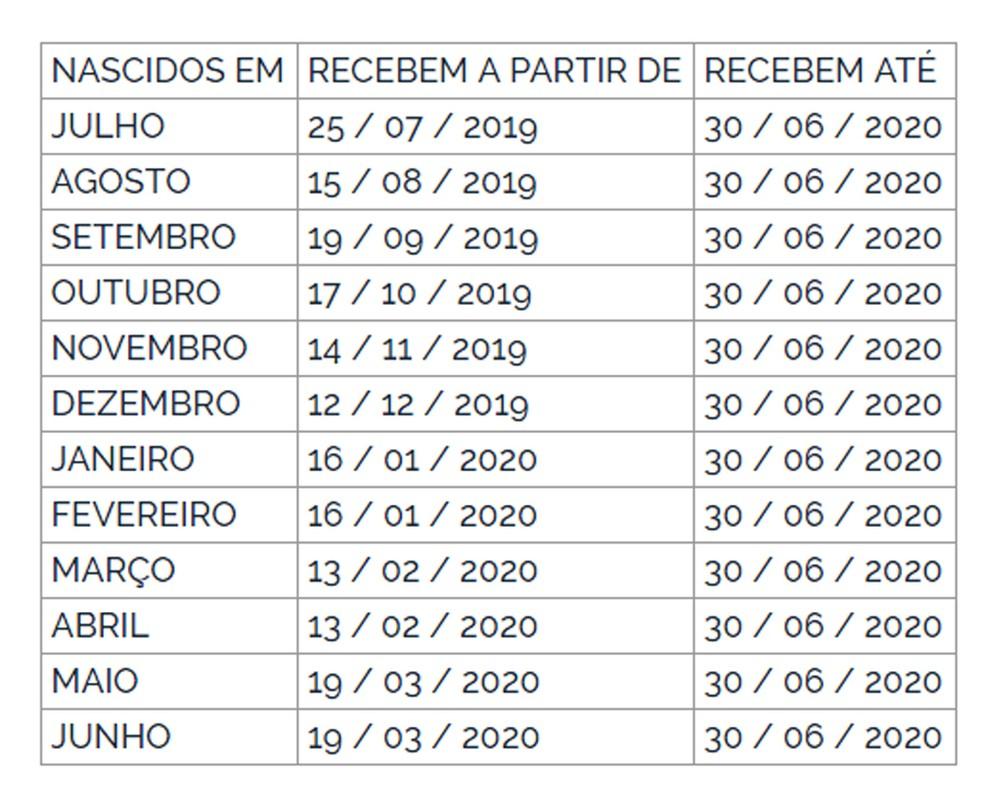 Calendário de pagamento do PIS — Foto: Reprodução/DOU