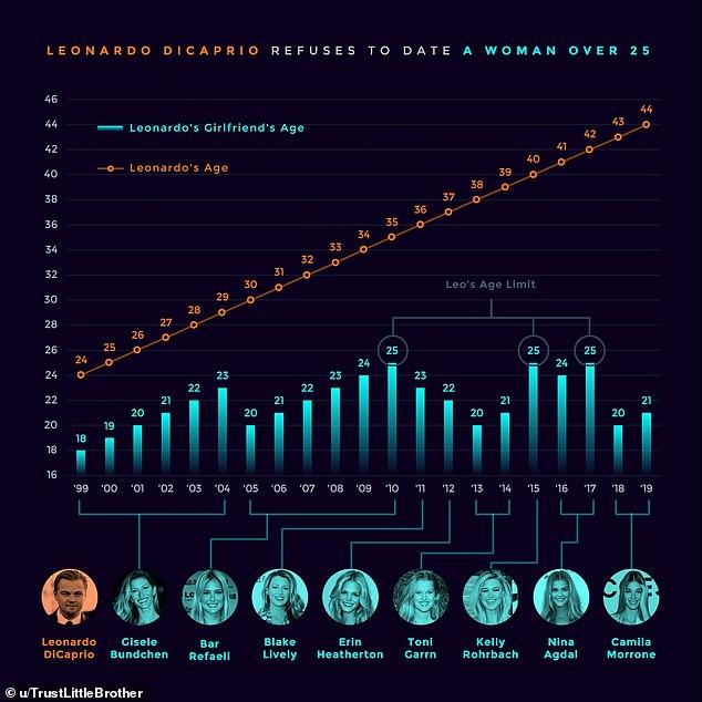 Gráfico feito por usuários na rede social